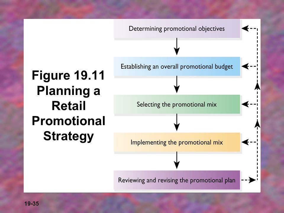 Figure 19.11 Planning a Retail Promotional Strategy