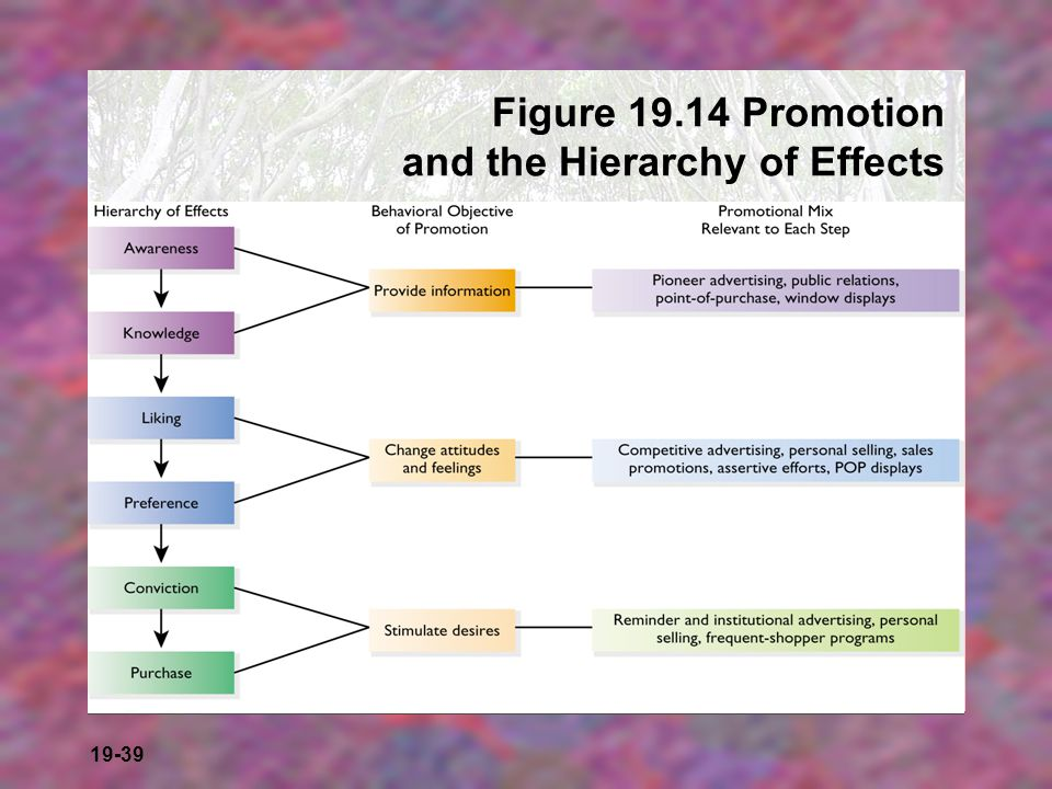 Figure 19.14 Promotion and the Hierarchy of Effects