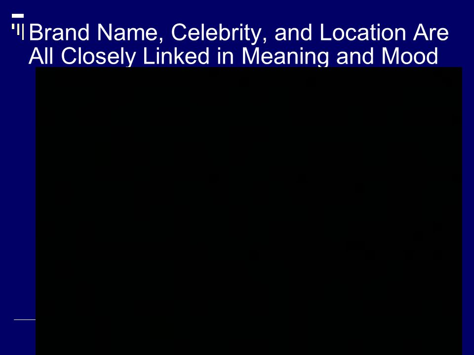 Brand Name, Celebrity, and Location Are All Closely Linked in Meaning and Mood