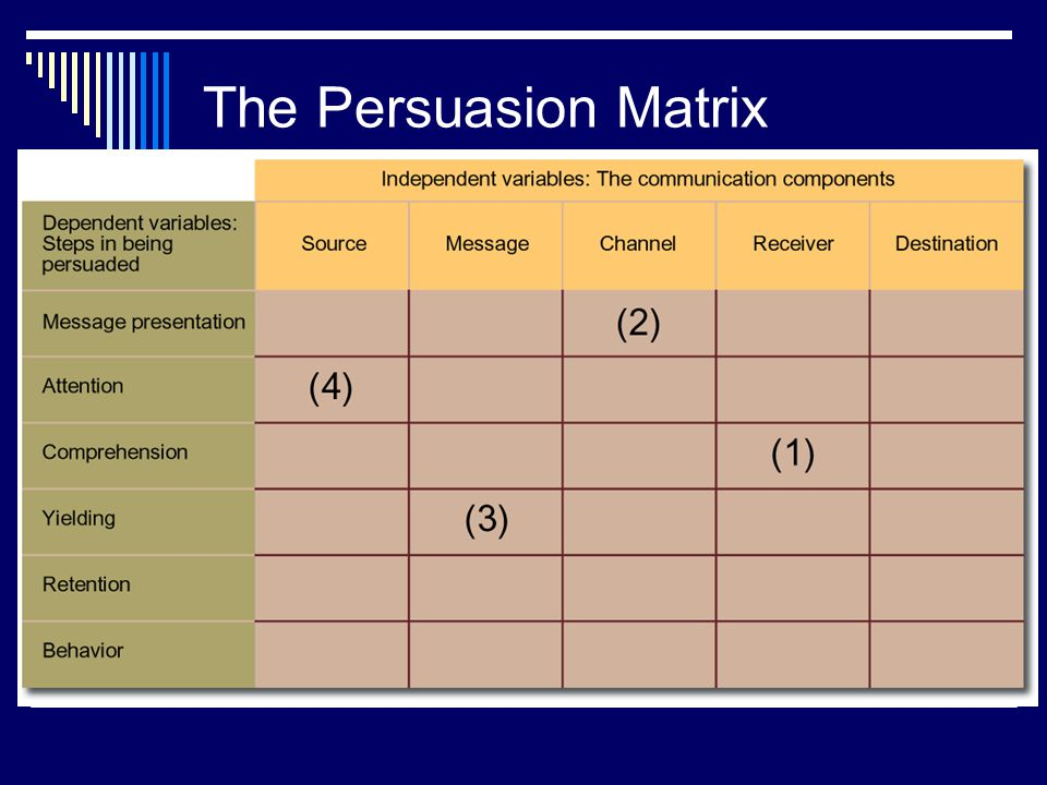 The Persuasion Matrix Relation to text This slide relates to material on pp. 166-167 and Figure 6-1 of the text.