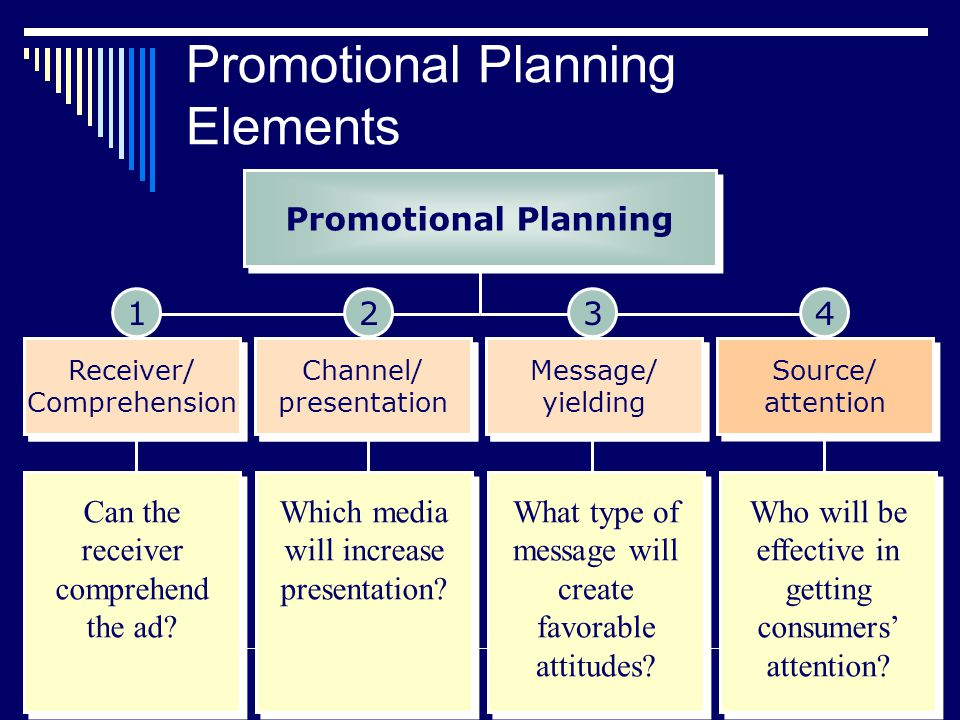 Promotional Planning Elements