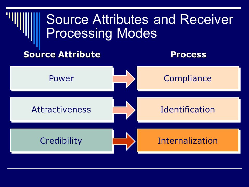Source Attributes and Receiver Processing Modes