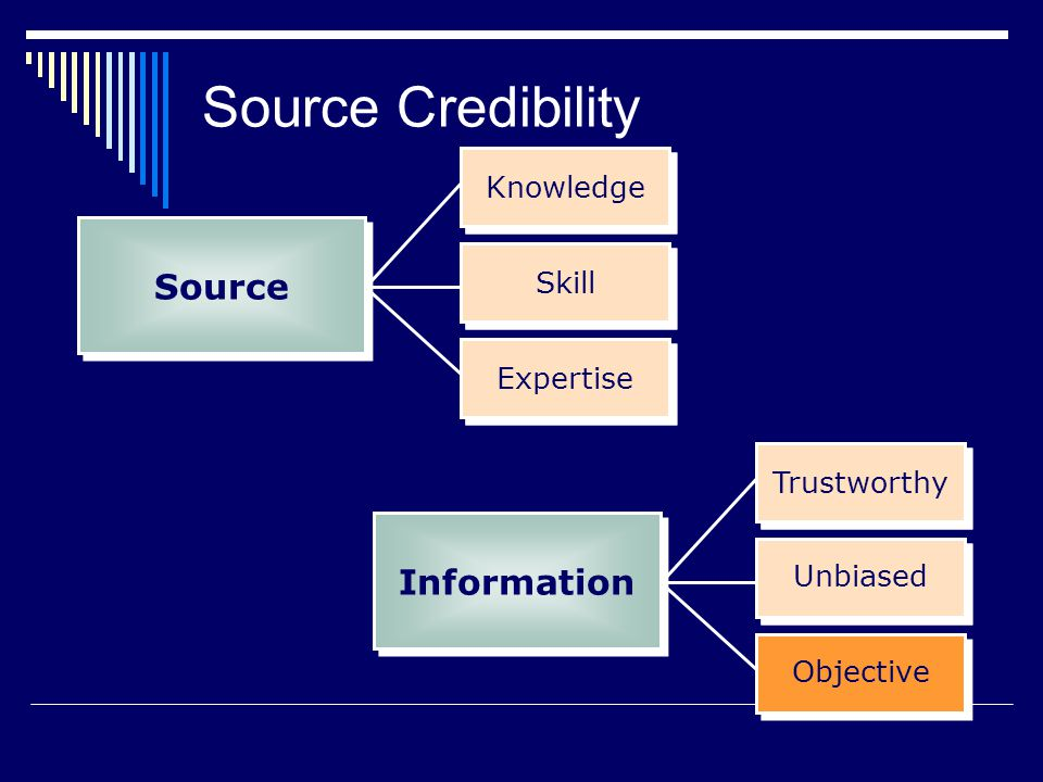 Source Credibility Source Information Knowledge Knowledge Skill Skill
