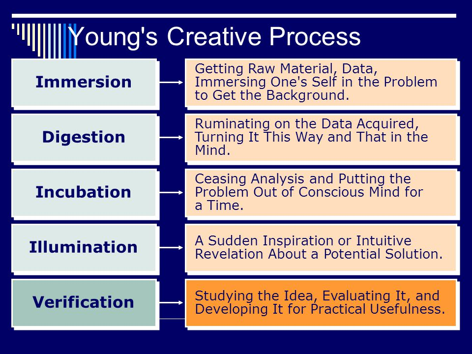 Young s Creative Process