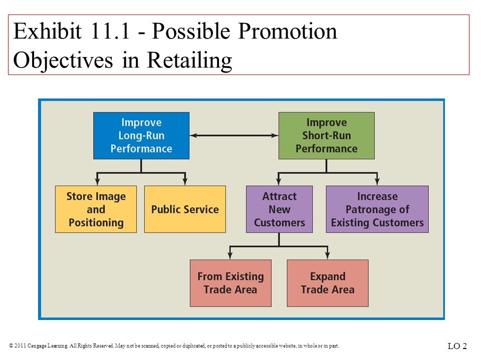 Exhibit 11.1 - Possible Promotion Objectives in Retailing