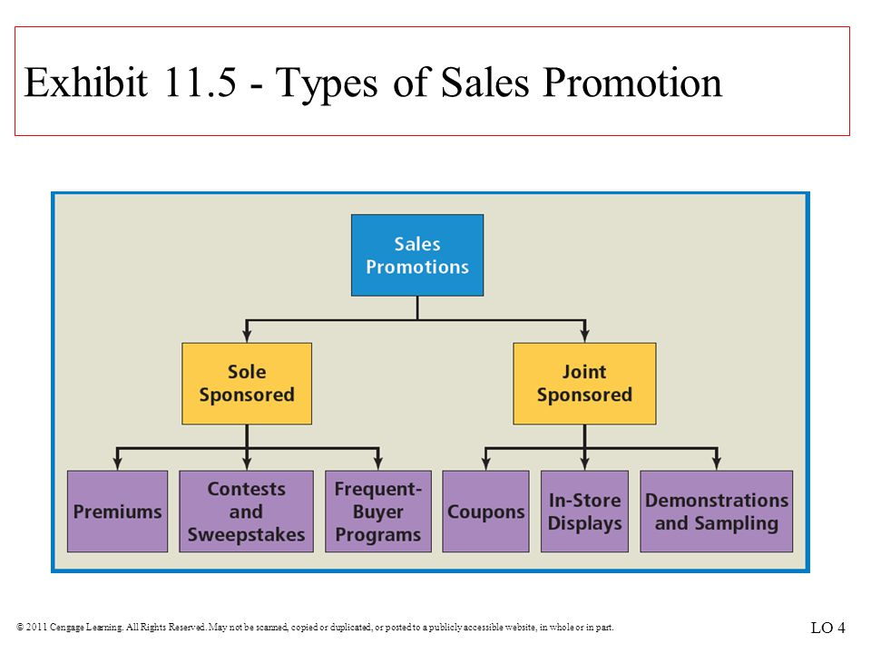 Exhibit 11.5 - Types of Sales Promotion