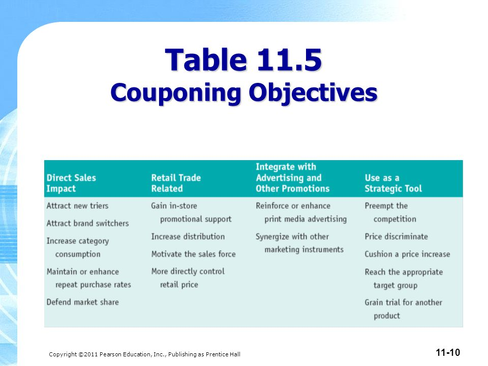 Table 11.5 Couponing Objectives