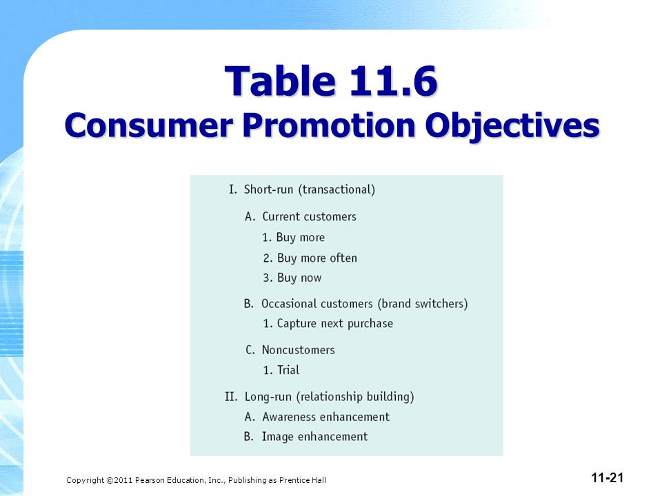 Table 11.6 Consumer Promotion Objectives
