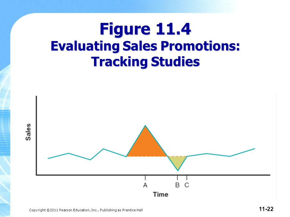 Figure 11.4 Evaluating Sales Promotions: Tracking Studies