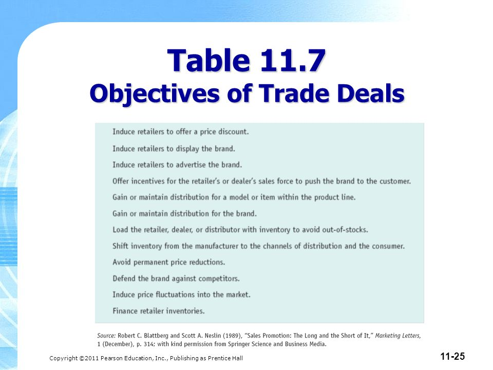 Table 11.7 Objectives of Trade Deals
