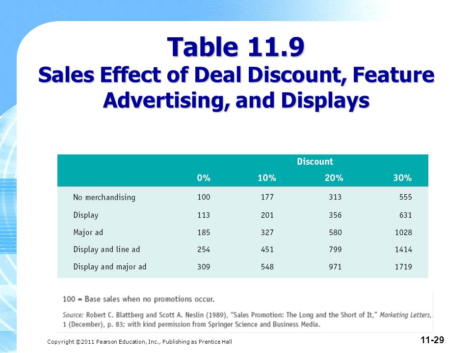 Table 11.9 Sales Effect of Deal Discount, Feature Advertising, and Displays