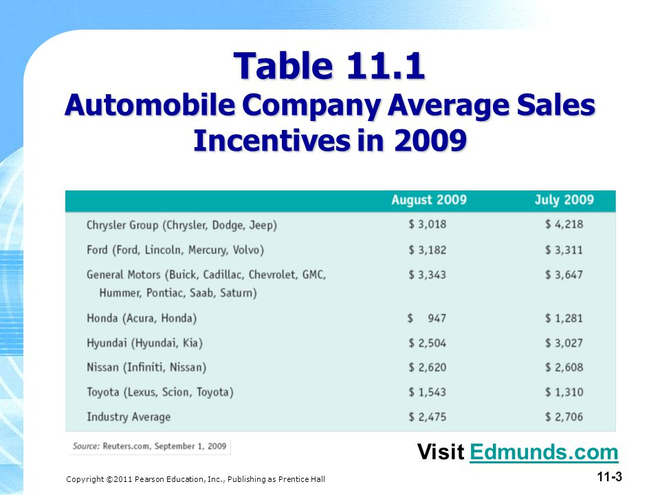 Table 11.1 Automobile Company Average Sales Incentives in 2009