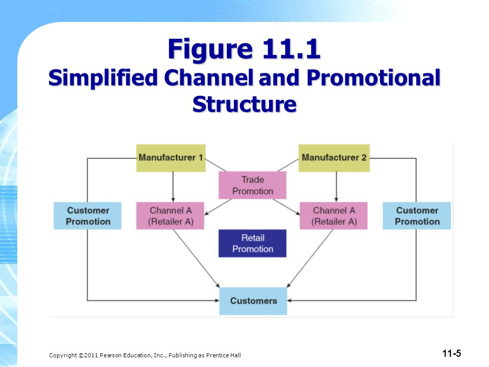 Figure 11.1 Simplified Channel and Promotional Structure