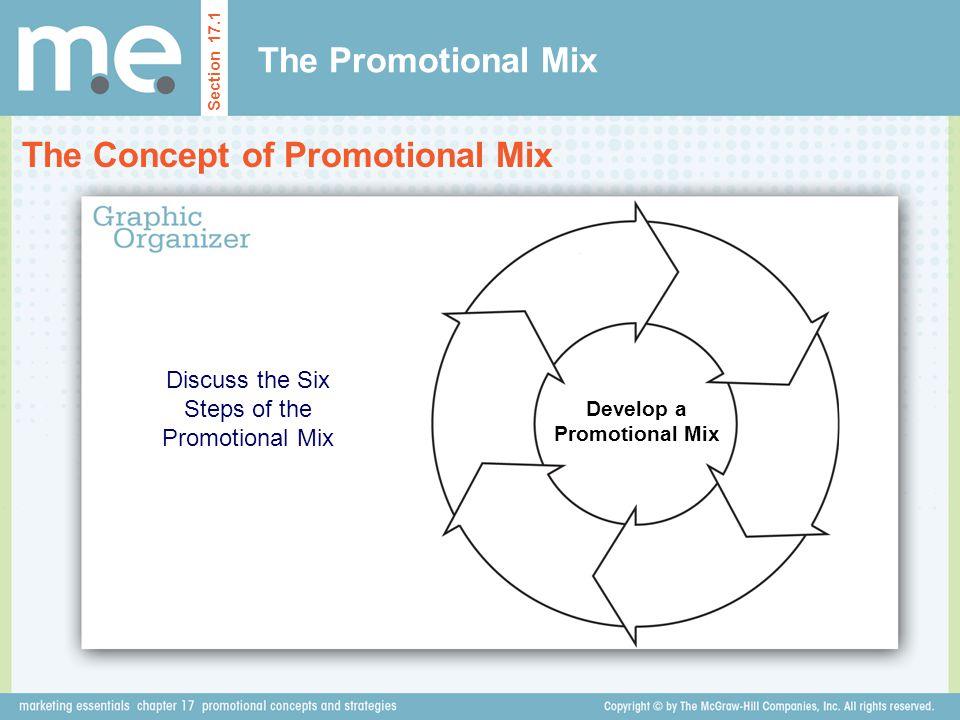 Develop a Promotional Mix