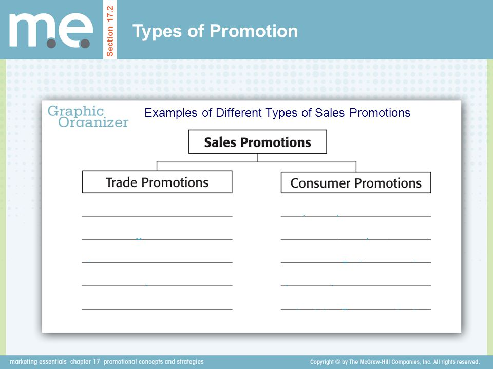 Examples of Different Types of Sales Promotions