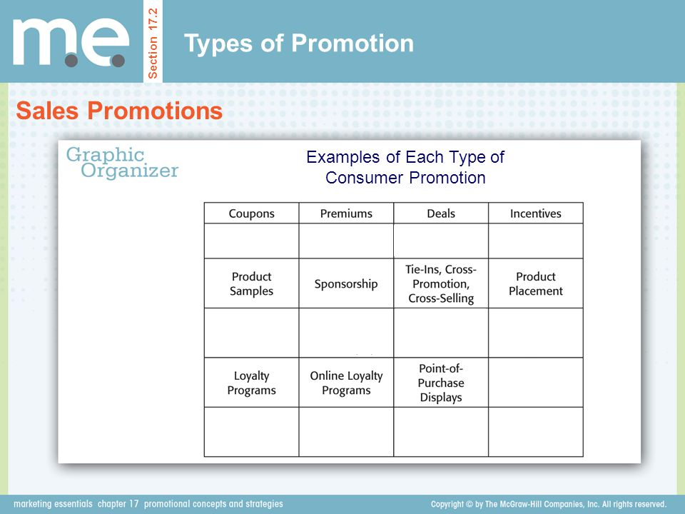 Examples of Each Type of Consumer Promotion