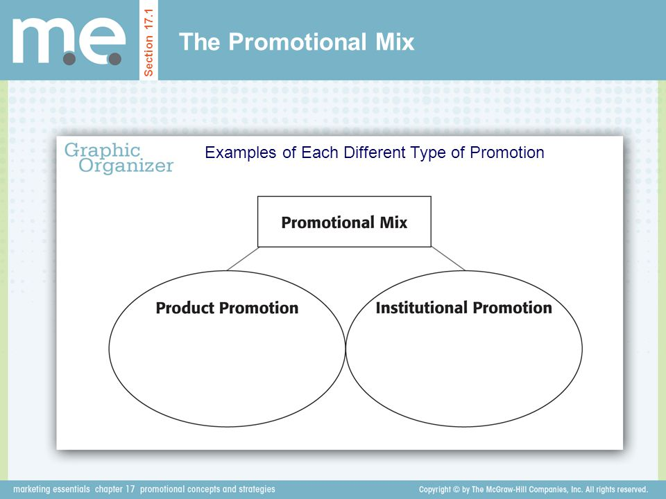 Examples of Each Different Type of Promotion