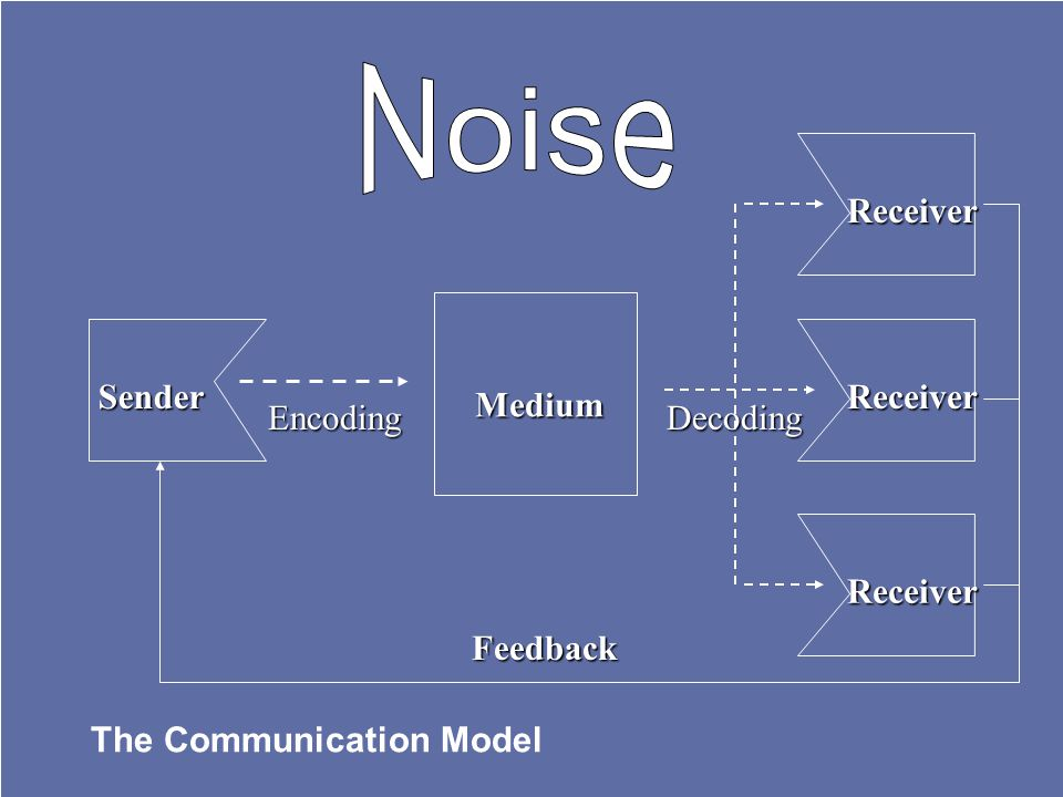 Noise Receiver Feedback Medium Sender Receiver Encoding Decoding