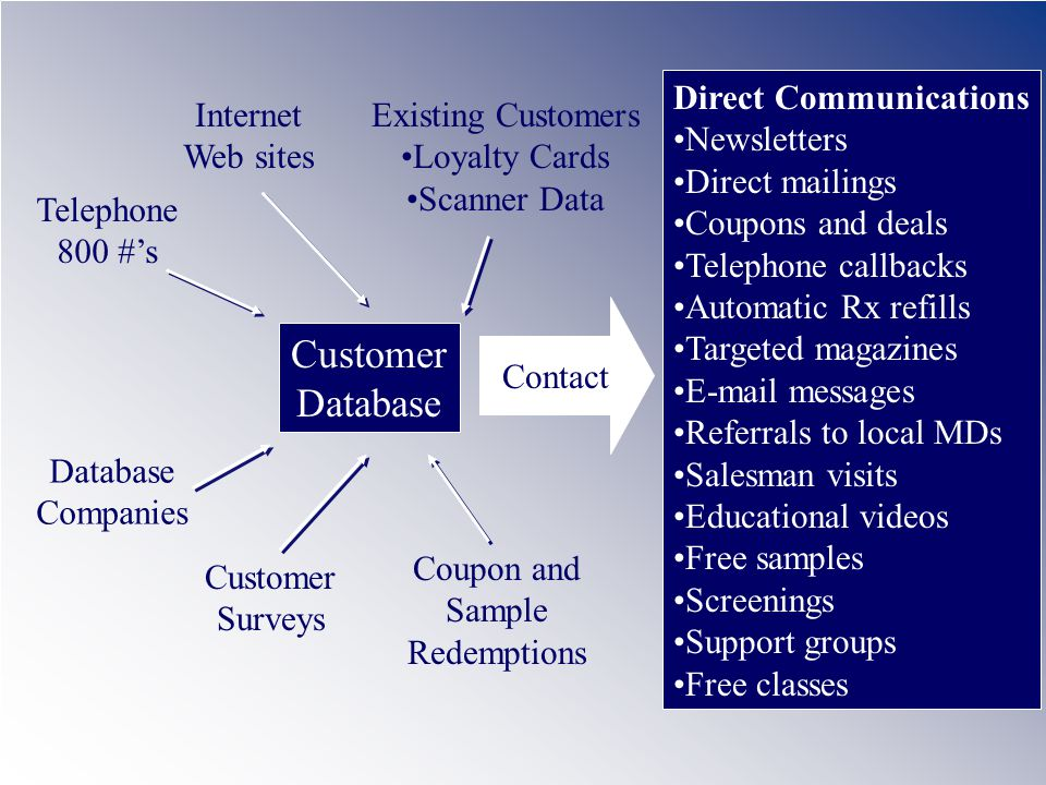 Customer Database Direct Communications Newsletters Direct mailings