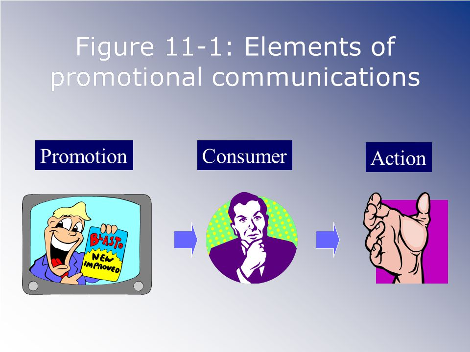 Figure 11-1: Elements of promotional communications