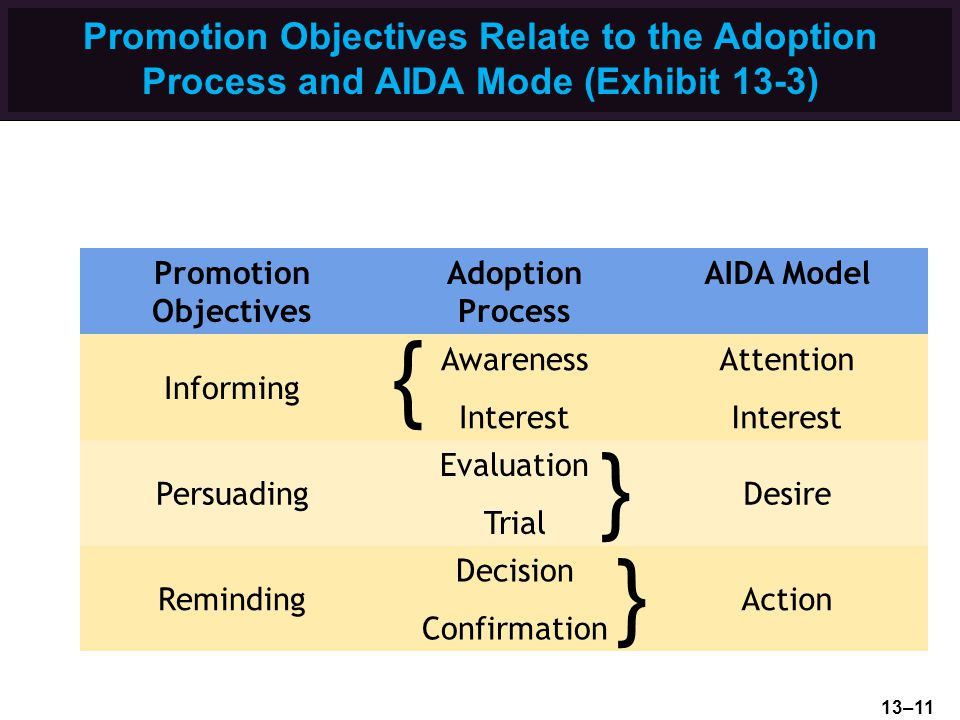 Promotion Objectives Relate to the Adoption Process and AIDA Mode (Exhibit 13-3)