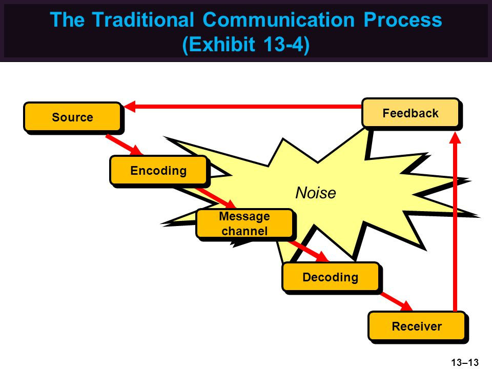 The Traditional Communication Process (Exhibit 13-4)