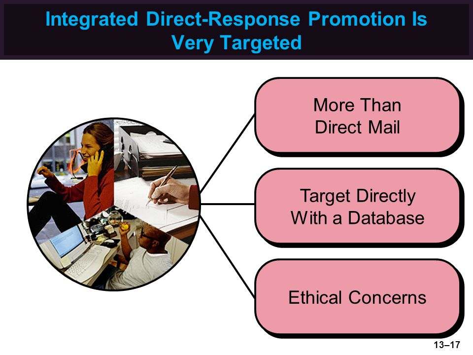 Integrated Direct-Response Promotion Is Very Targeted