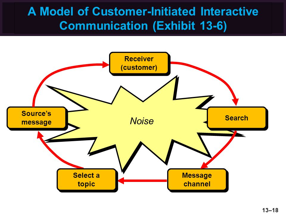 A Model of Customer-Initiated Interactive Communication (Exhibit 13-6)