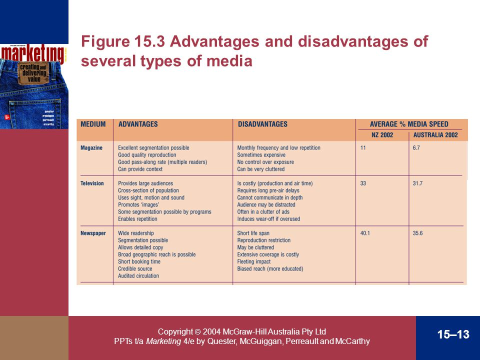 Figure 15.3 Advantages and disadvantages of several types of media