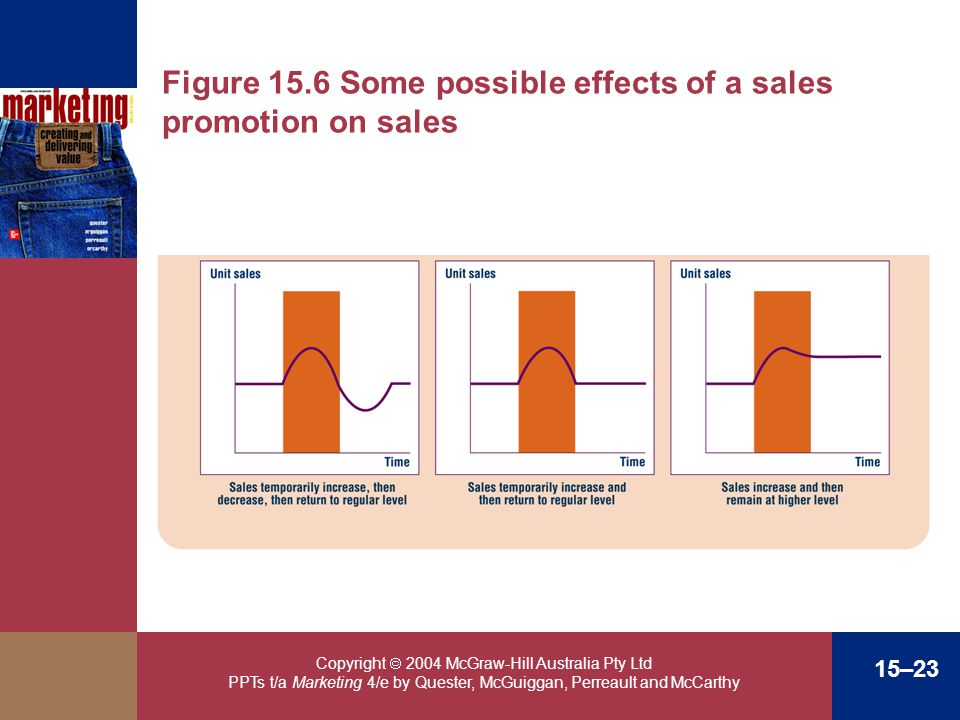 Figure 15.6 Some possible effects of a sales promotion on sales