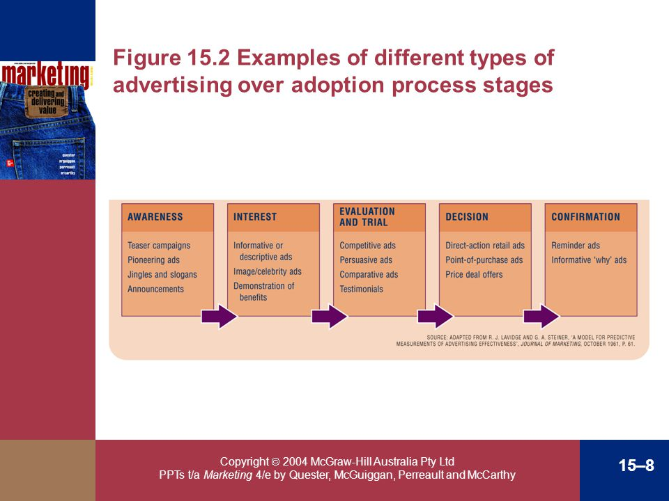 Figure 15.2 Examples of different types of advertising over adoption process stages