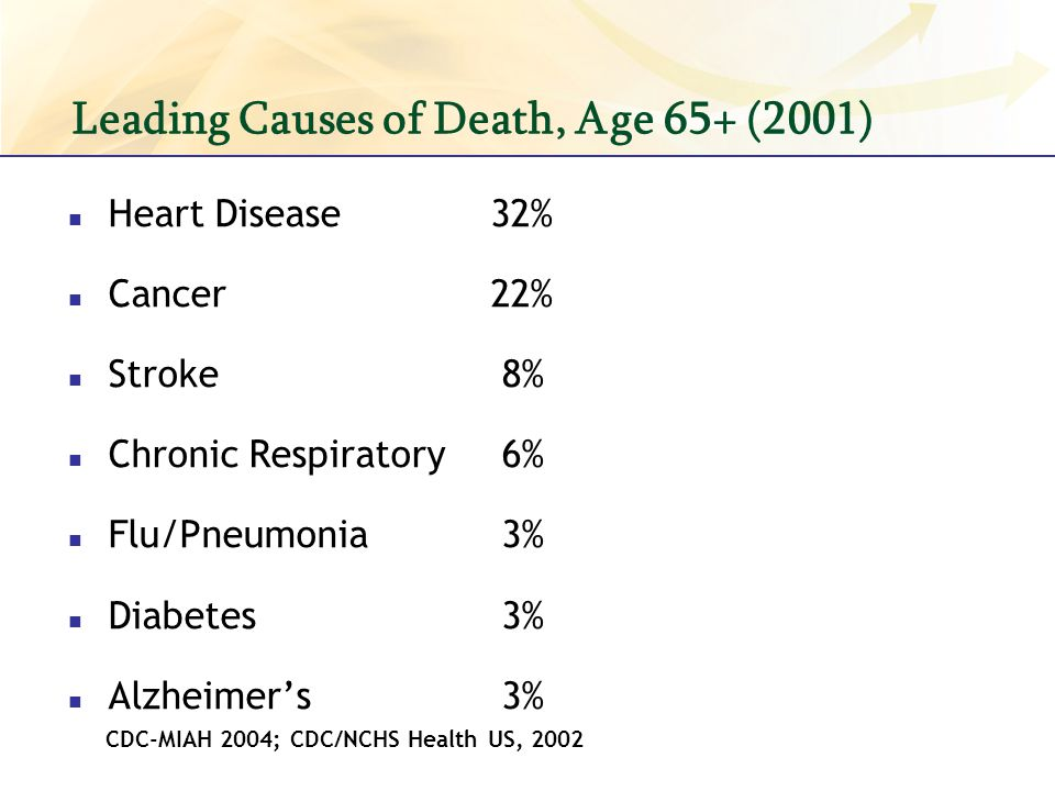 Leading Causes of Death, Age 65+ (2001)
