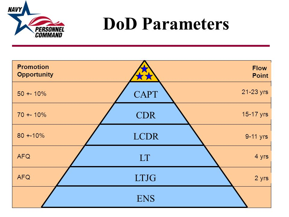 DoD Parameters CAPT CDR LCDR LT LTJG ENS Promotion Flow Opportunity