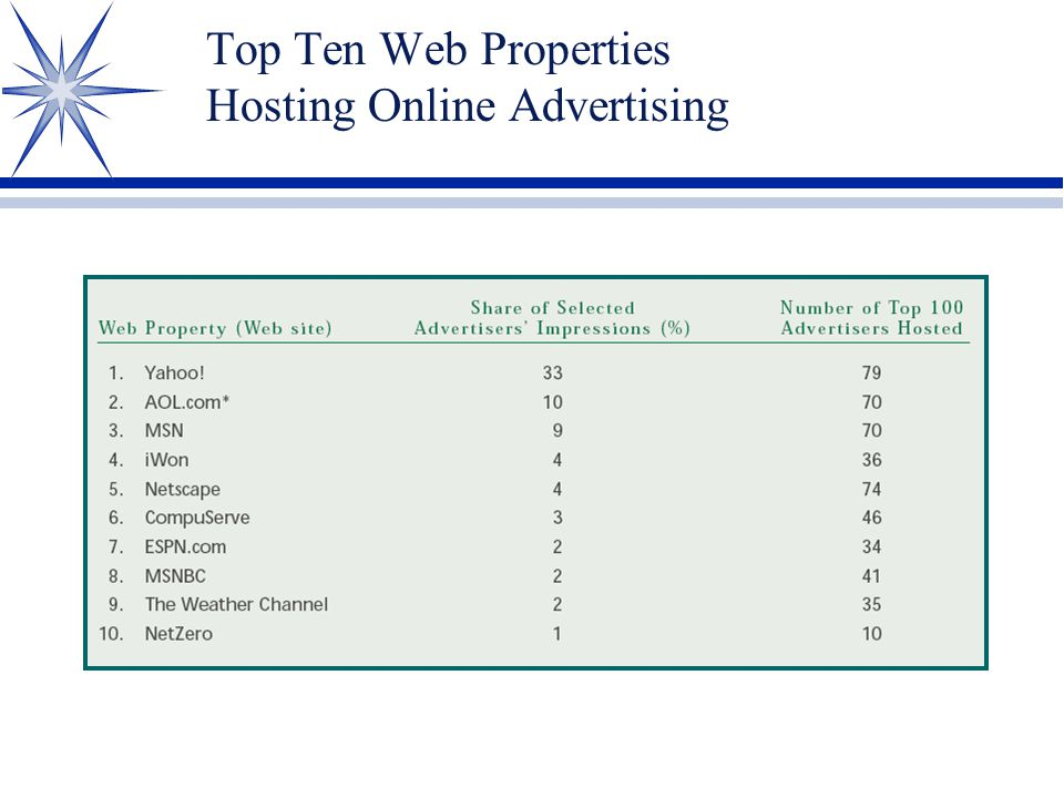 Top Ten Web Properties Hosting Online Advertising