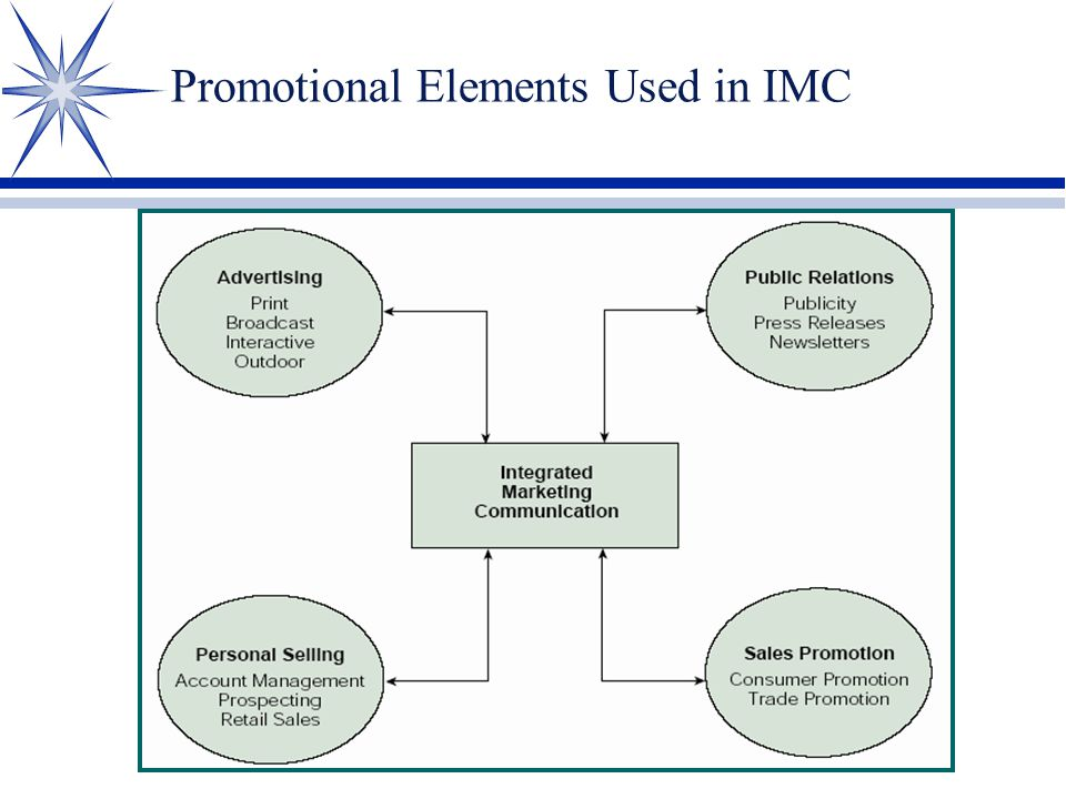 Promotional Elements Used in IMC