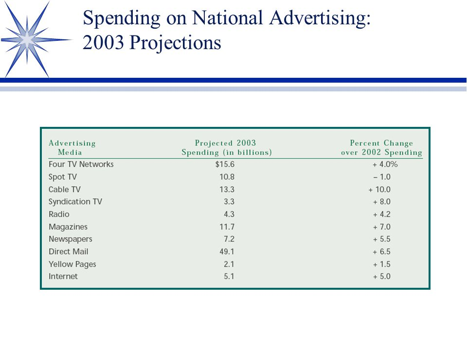 Spending on National Advertising: 2003 Projections