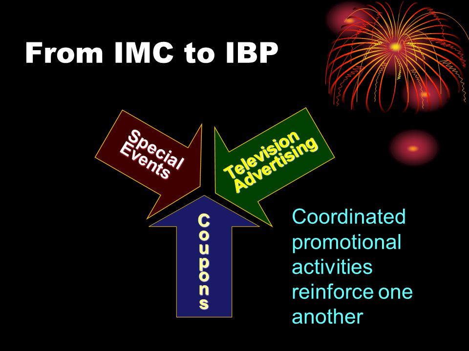 From IMC to IBP Special. Events. Television. Advertising.