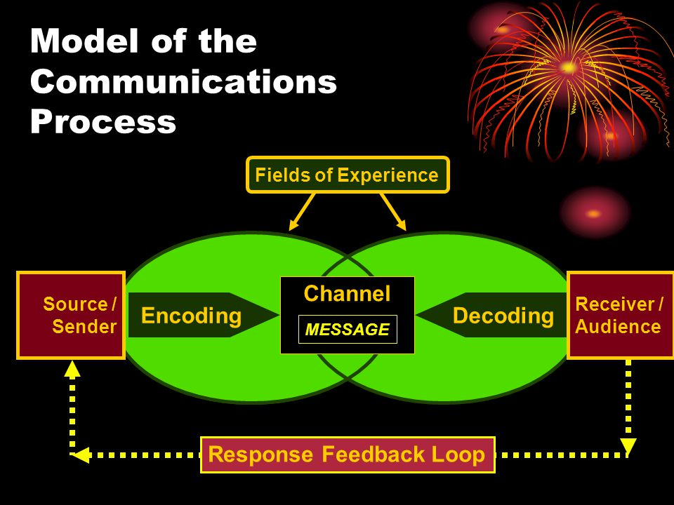 Model of the Communications Process