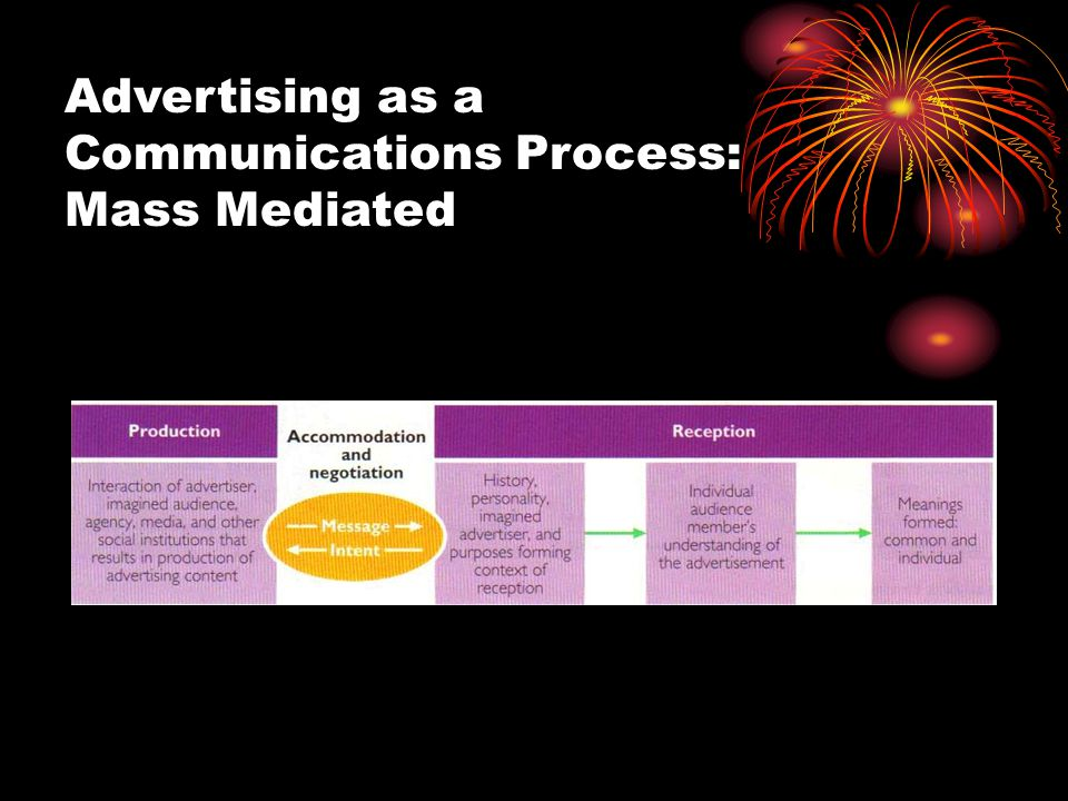Advertising as a Communications Process: