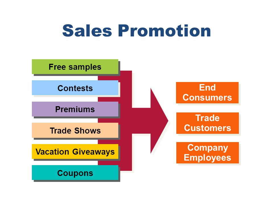 Sales Promotion End Consumers Trade Customers Company Employees