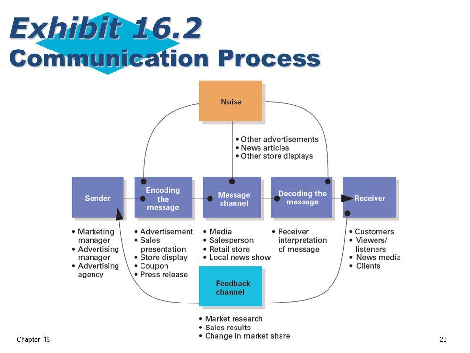 Exhibit 16.2 Communication Process