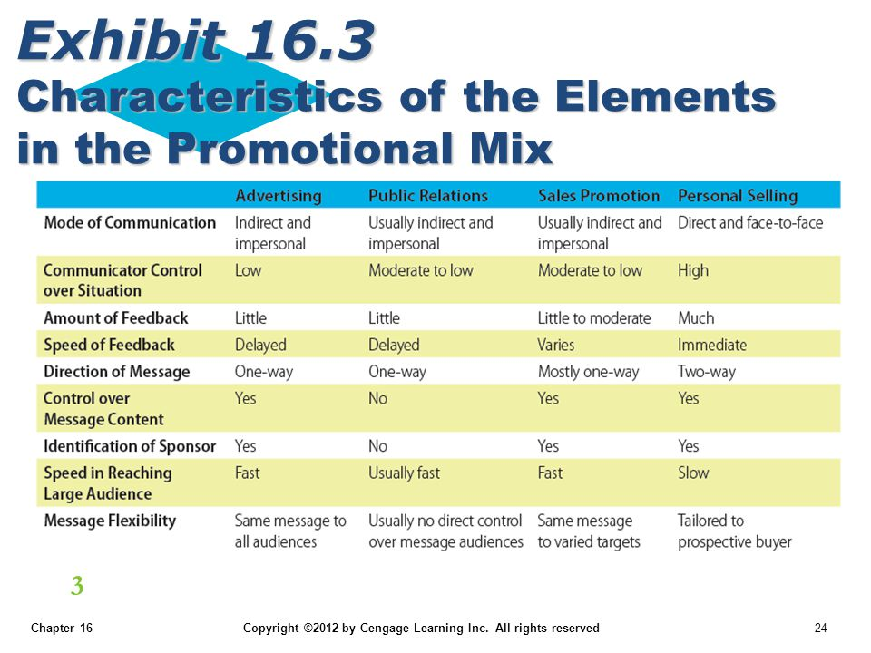 Exhibit 16.3 Characteristics of the Elements in the Promotional Mix