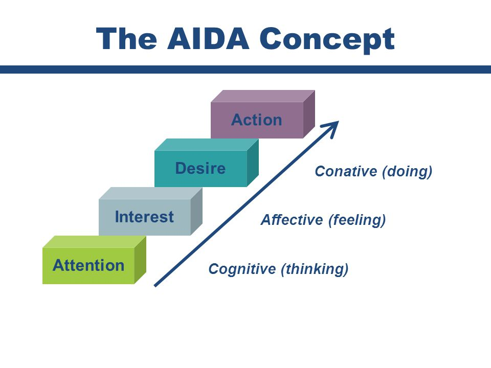 The AIDA Concept Action Desire Interest Attention Conative (doing)