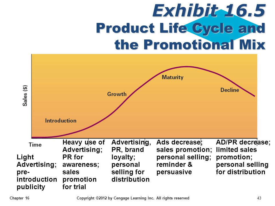 Exhibit 16.5 Product Life Cycle and the Promotional Mix
