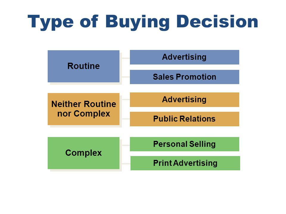 Type of Buying Decision
