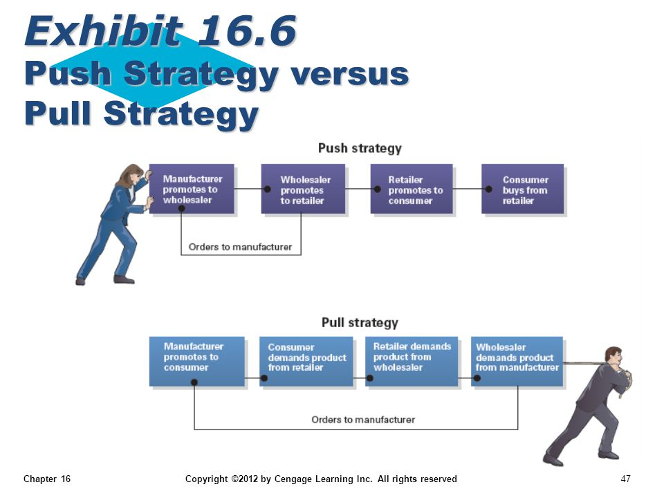 Exhibit 16.6 Push Strategy versus Pull Strategy