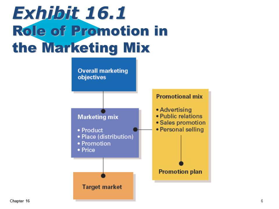Exhibit 16.1 Role of Promotion in the Marketing Mix