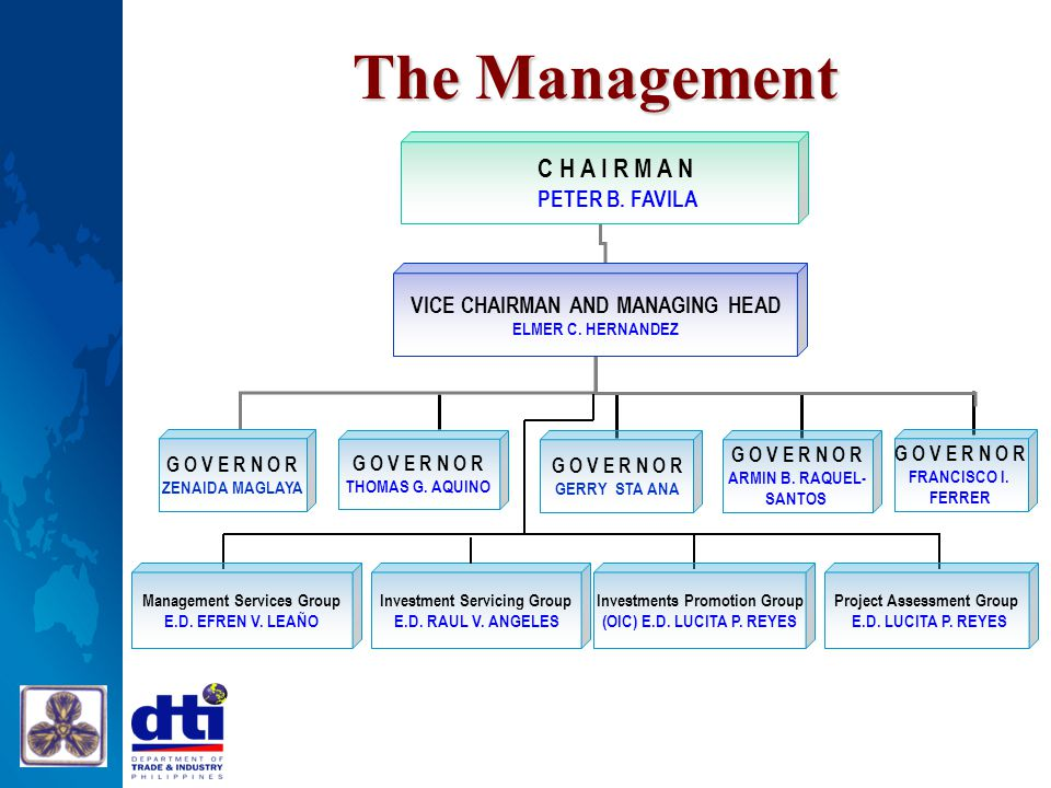 The Management C H A I R M A N PETER B. FAVILA