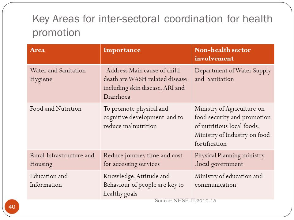 Key Areas for inter-sectoral coordination for health promotion