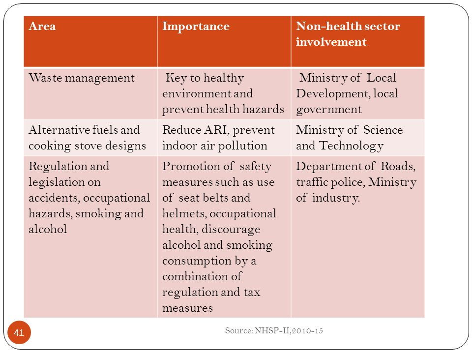 Non-health sector involvement